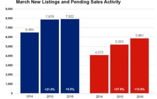 hometown realty, hutchinson minnesota realtors, hutchinson mn real estate, twin cities real estate market, twin cities real estate statistics, twin cities real estate stats