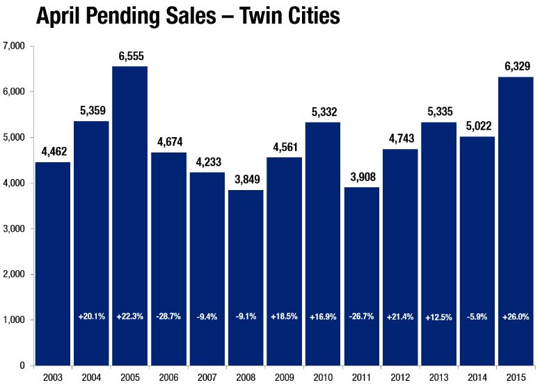 hometown realty, hutchinson, mn, minnesota, twin cities real estate market, stats, april 2015 twin cities pending real estate sales
