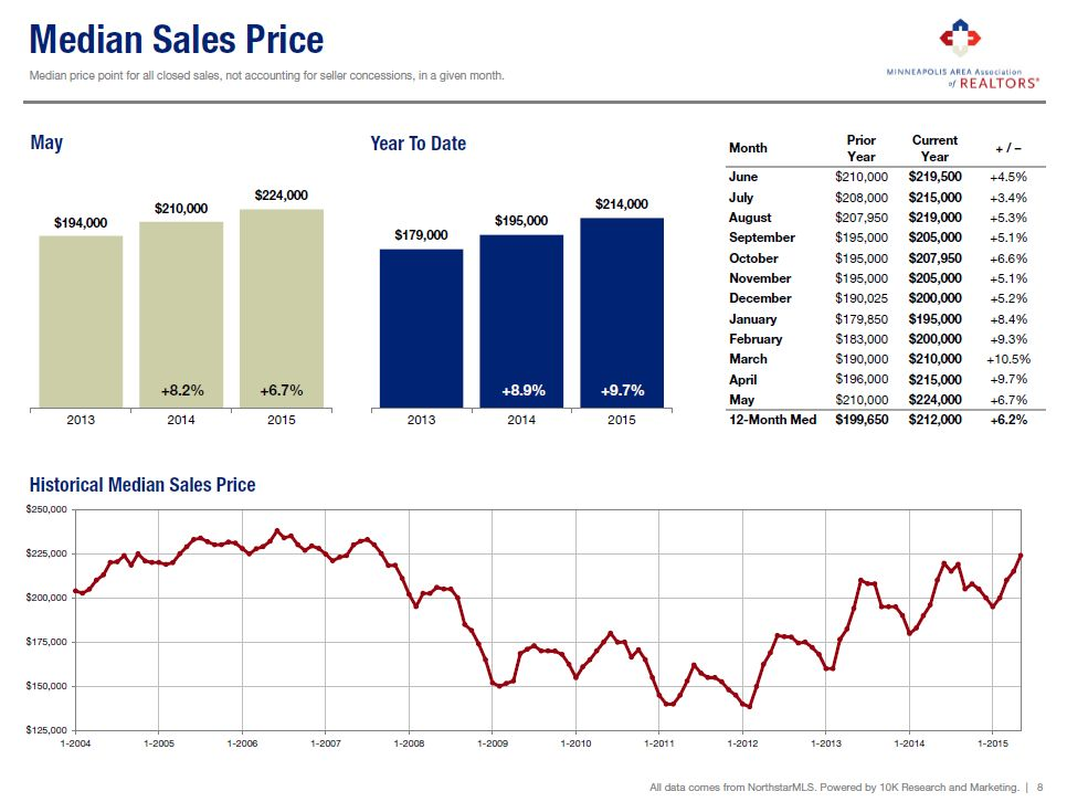 twin cities real estate stats, median sales price, hometown realty, hutchinson, mn, minnesota